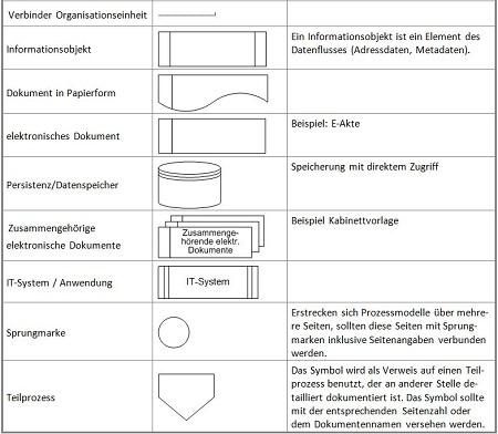 Organisationshandbuch - Prozessmodelle - 6.2.4 Prozessmodelle