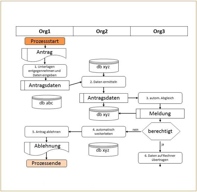 Organisationshandbuch Prozessmodelle 624 Prozessmodelle