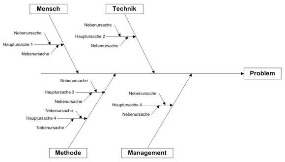 Organisationshandbuch - Ursache-Wirkungs-Diagramm