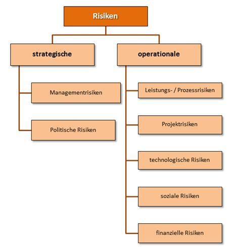 Organisationshandbuch Risikomanagement